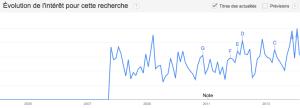 Évolution de l'intérêt pour le storytelling en France